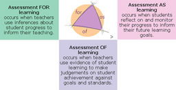 The Role of Assessment in the Learning Journey
